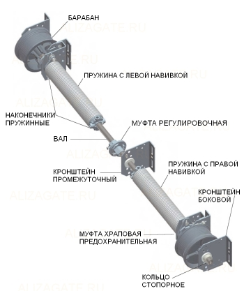 Торсионные пружины секционных ворот