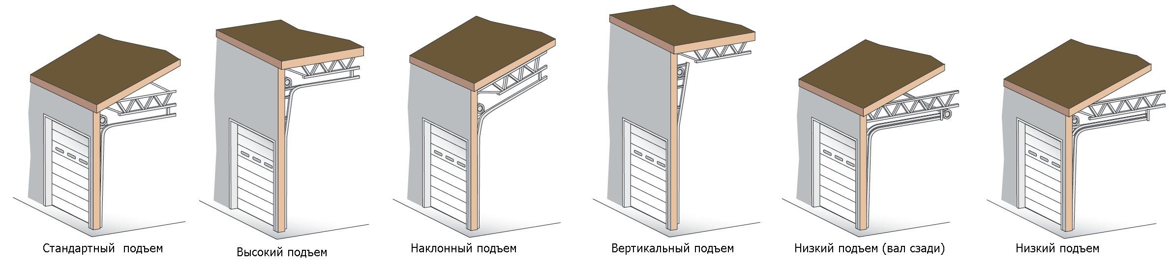 Типы подъемов секционных ворот