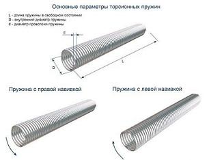 Навивка торсионной пружины секционных ворот