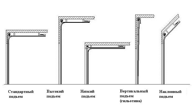 Типы подъемов для монтажа ворот