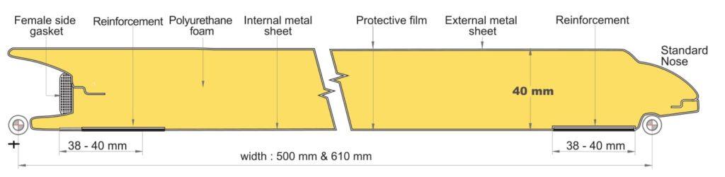 Панели c защитой от защемления (новый стандарт)